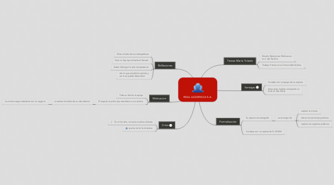 Mind Map: REAL AUDIENCIA S.A.