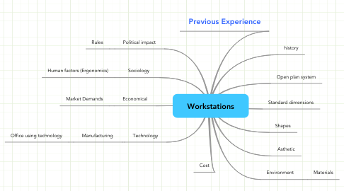 Mind Map: Workstations