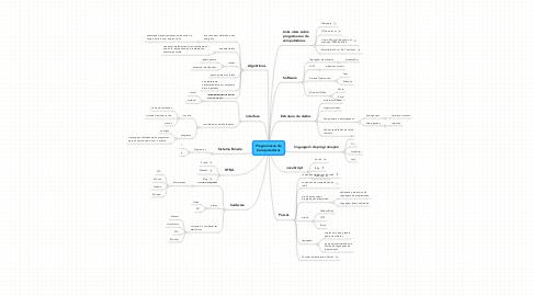 Mind Map: Programacao de Computadores