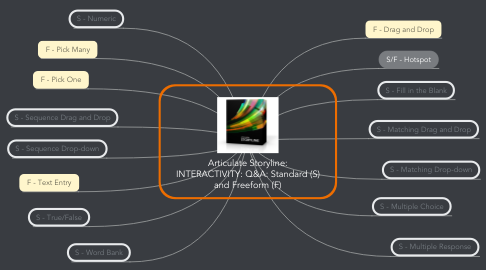 Mind Map: Articulate Storyline: INTERACTIVITY: Q&A: Standard (S) and Freeform (F)