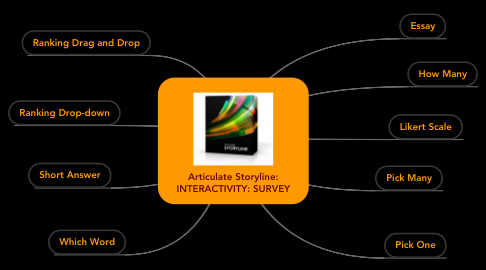 Mind Map: Articulate Storyline: INTERACTIVITY: SURVEY