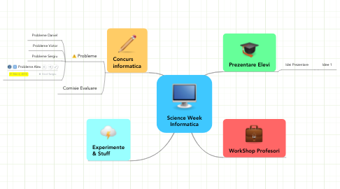 Mind Map: Science Week Informatica
