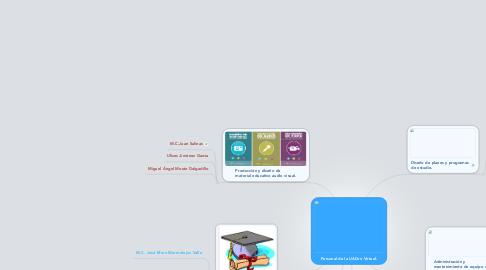 Mind Map: Personal de la UAGro Virtual.