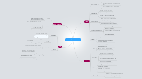 Mind Map: Learner Considerations