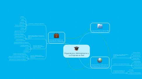 Mind Map: Organizacion, Administracion y La Empresa en Red