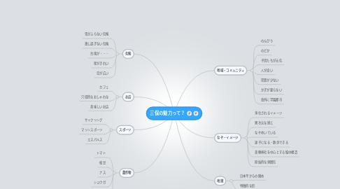 Mind Map: 三保の魅力って?