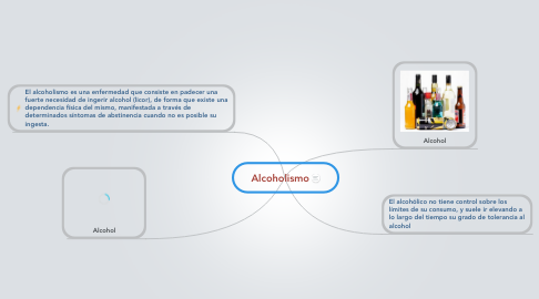 Mind Map: Alcoholismo
