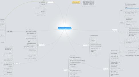 Mind Map: Content Marketing Idea Starters