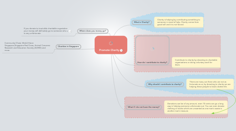 Mind Map: Promote Charity