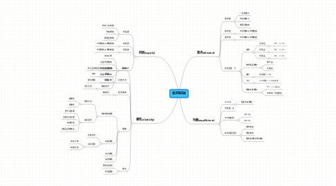 Mind Map: 需求與供給