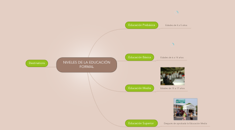 Mind Map: NIVELES DE LA EDUCACIÓN FORMAL