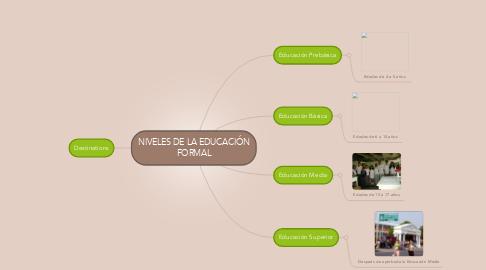 Mind Map: NIVELES DE LA EDUCACIÓNFORMAL