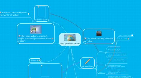 Mind Map: Let's speak GLOBISH!