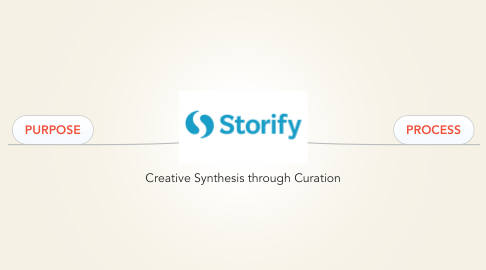Mind Map: Creative Synthesis through Curation