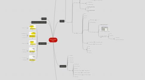 Mind Map: Allen Bradley Notes