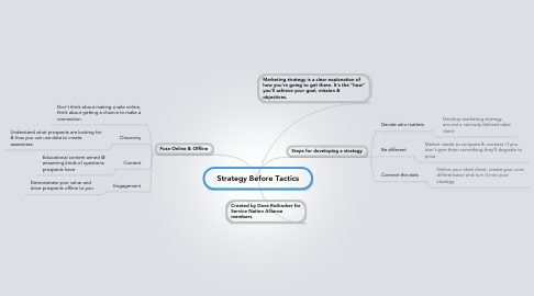 Mind Map: Strategy Before Tactics