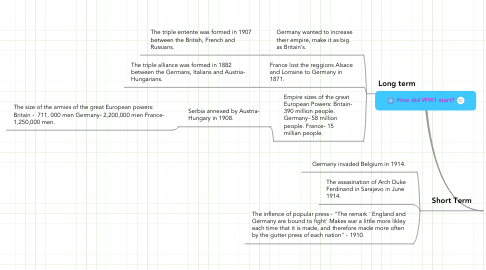 Mind Map: How did WW1 start?