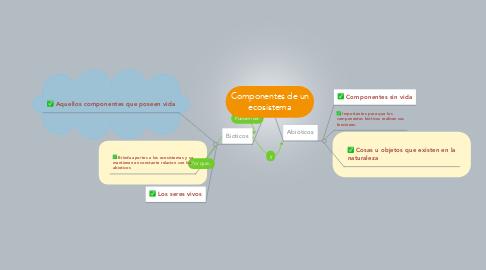 Mind Map: Componentes de un ecosistema