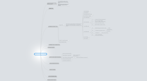 Mind Map: CODE REVIEW PROCESS TREE