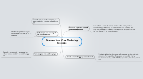 Mind Map: Discover Your Core Marketing Message