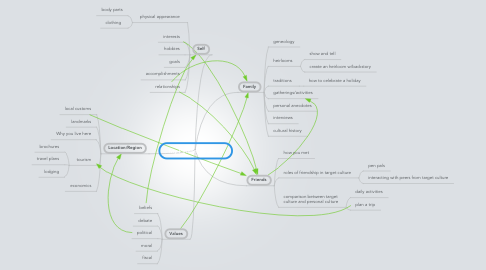 Mind Map: My Personal Culture