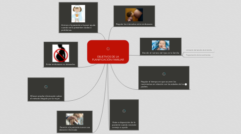 Mind Map: OBJETIVOS DE LA PLANIFICACIÓN FAMILIAR