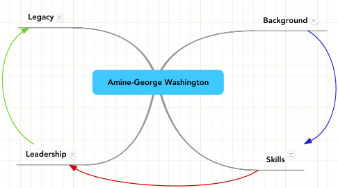 Mind Map: Amine-George Washington