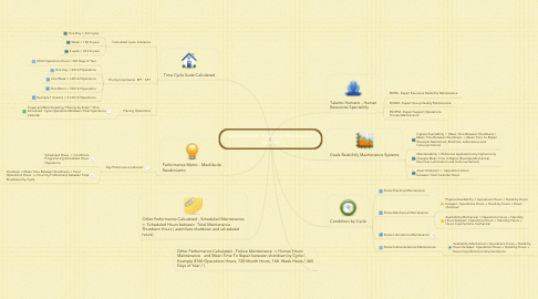 Mind Map: Confiabilidad - Reabilitily Maintenance Systems
