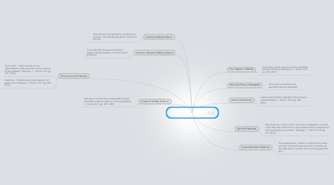 Mind Map: Different Types of Validity and Reliability