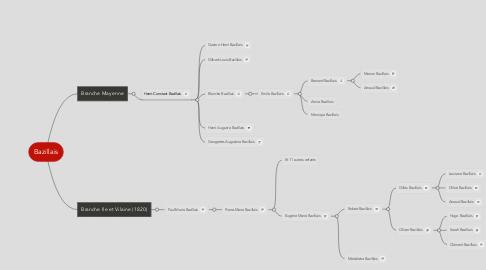 Mind Map: Bazillais