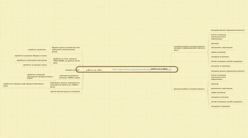 Mind Map: Способы заработка в интернете http://vika-umnova.ru/sposoby-zarabotka-v-internete-svoj-biznes/