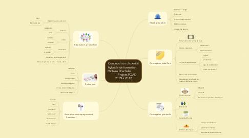 Mind Map: Concevoir un dispositif hybride de formation    Michèle Drechsler                     Projets FOAD  2009 à 2012
