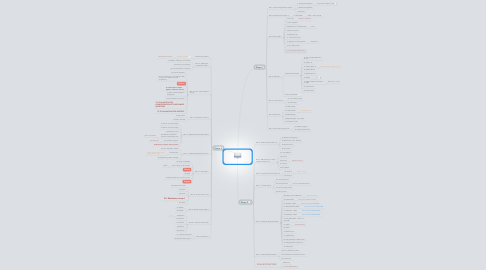 Mind Map: Planification Science et techno 3e secondaire