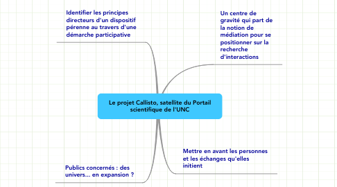 Mind Map: Le projet Callisto, satellite du Portail scientifique de l'UNC