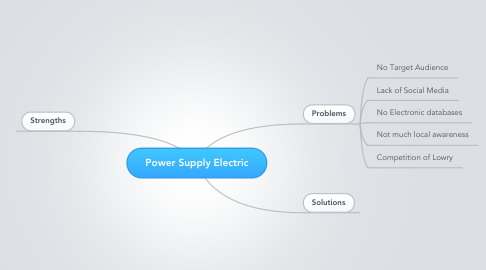 Mind Map: Power Supply Electric