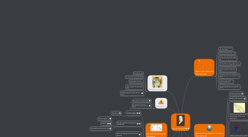 Mind Map: David Ricardo