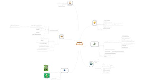 Mind Map: DOLLY