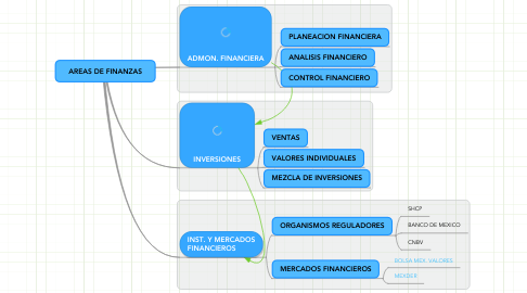 Mind Map: AREAS DE FINANZAS