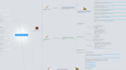 Mind Map: менеджер Интернет-проектов