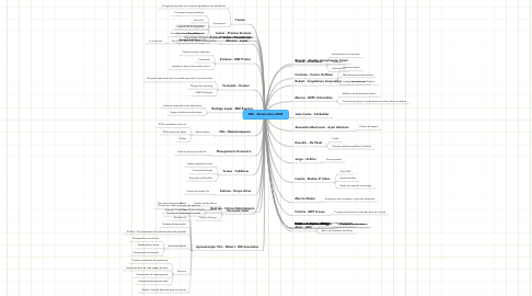 Mind Map: BNI - 30/setembro/2009