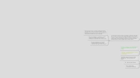 Mind Map: Libre accès sur le Web