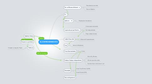 Mind Map: EL EMPRENDIMIENTO