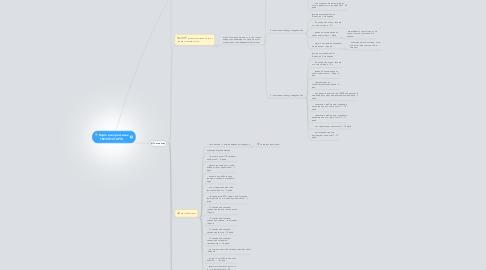 Mind Map: Карта всех рассылок ТВОЕГО СТАРТА