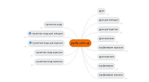 Mind Map: parfa.com.ua