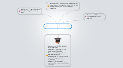 Mind Map: PLATO DEL BIEN COMER