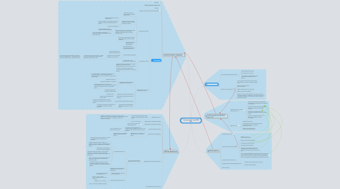 "Mind Map: ""Steammanсer"" by KRAT labs"