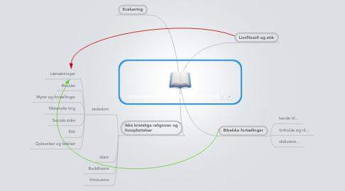 Mind Map: Kristendomskundskab 8.a/b 2013-14