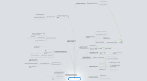 Mind Map: Chapter 2: The Aesthetics of Domination