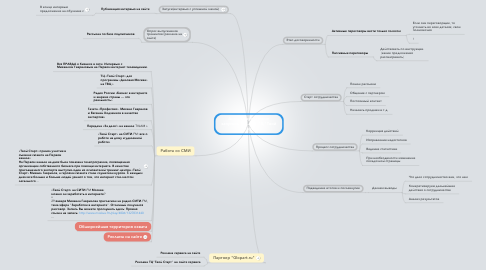 "Mind Map: Анализ партнерских запусков на сайте ТЦ ""Твой Старт"""