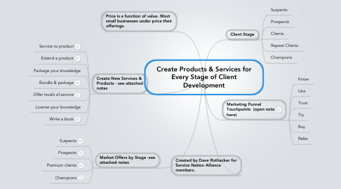 Mind Map: Create Products & Services for Every Stage of Client Development